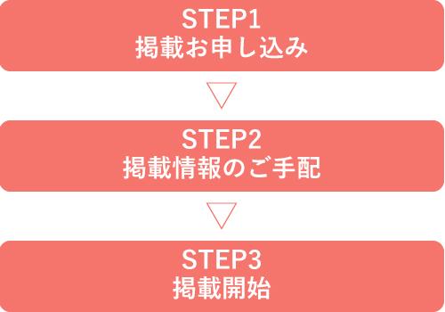 【STEP1】掲載お申し込み【STEP2】掲載情報のご手配【STEP3】掲載開始